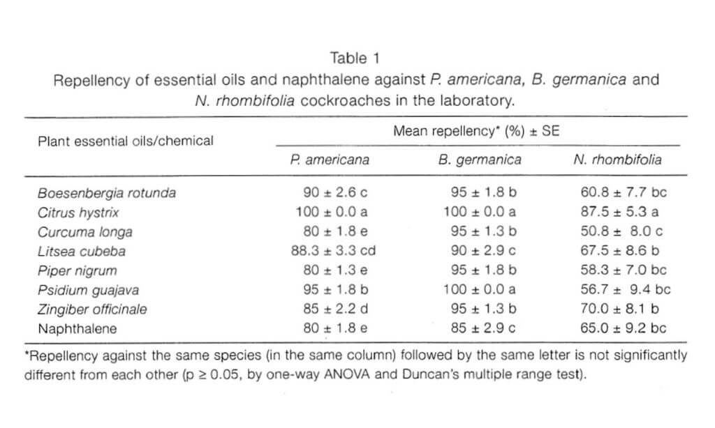 repellenti naturali per scarafaggi